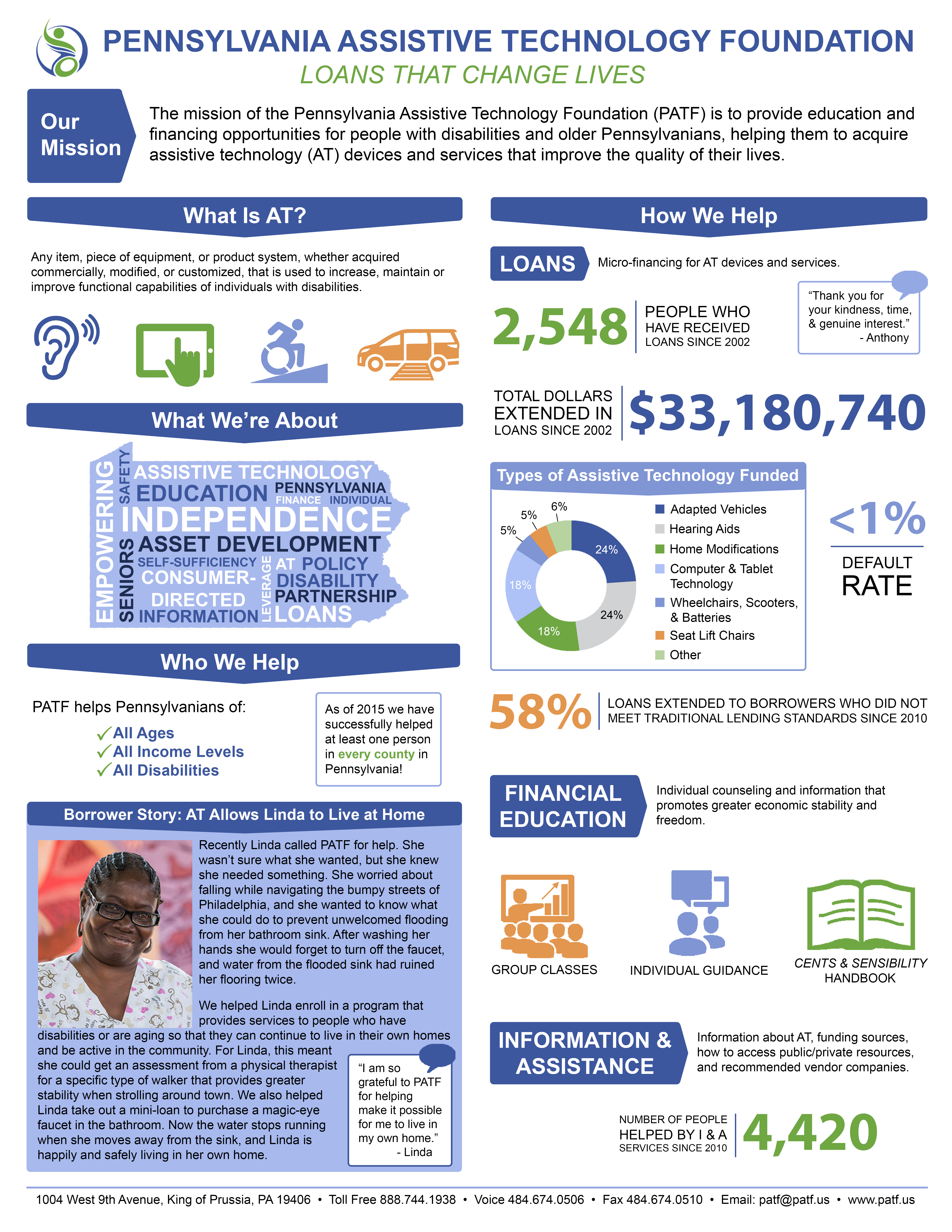 PATF Infographic: Pennsylvania Assistive Technology Foundation: Loans That Change Lives. Text alternative for web accessibility provided below infographic.