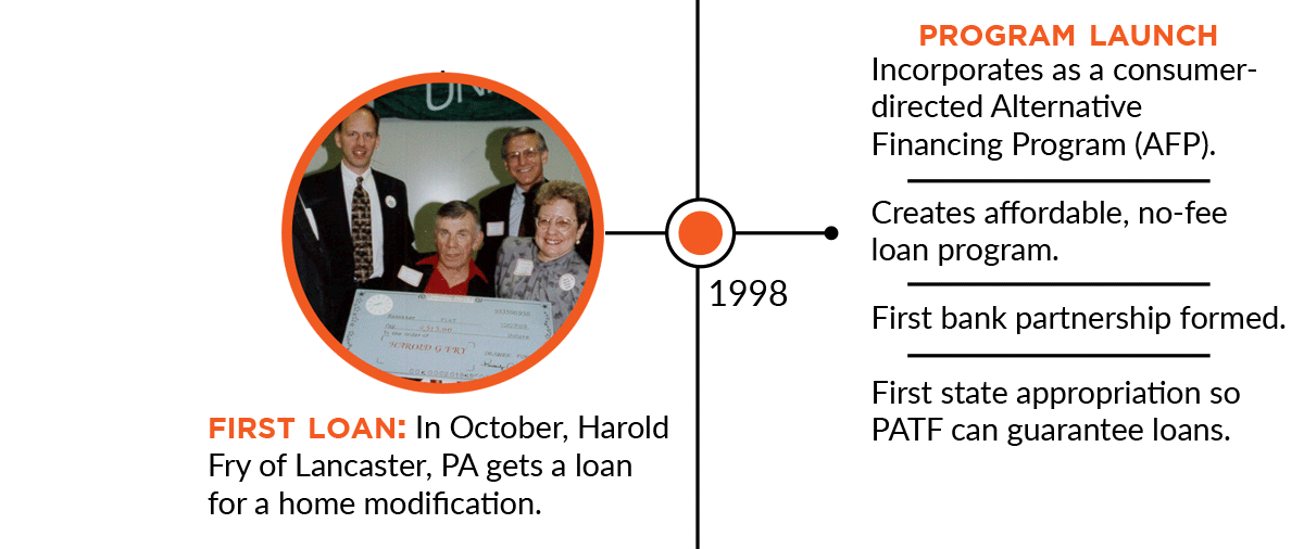1998: First Loan: In October, Harold Fry of Lancaster, PA gets a loan for a home modification. Program Launch: Incorporates as a consumer directed Alternative Financing Program (AFP). Creates affordable, no-fee loan program. First bank partnership formed. First state appropriation so PATF can guarantee loans.