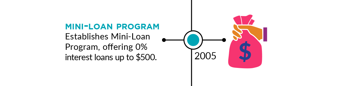 2005: Mini-Loan Program: Establishes Mini-Loan Program, offering 0 percent interest loans up to 500 dollars.
