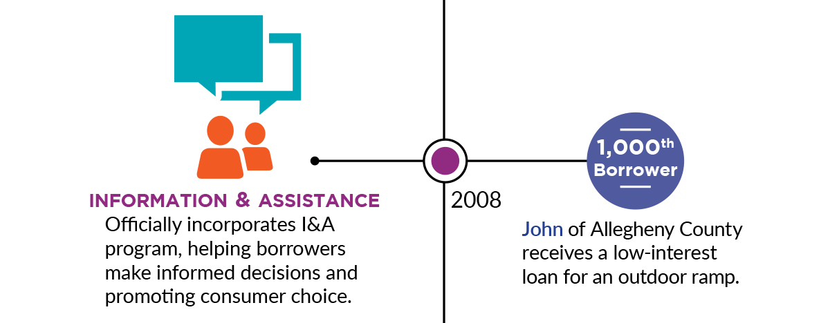 2008: Information and Assistance: Officially incorporates I&A program, helping borrowers make informed decisions and promoting consumer choice. 1,000th Borrower: John of Allegheny County receives a low-interest loan for an outdoor ramp.