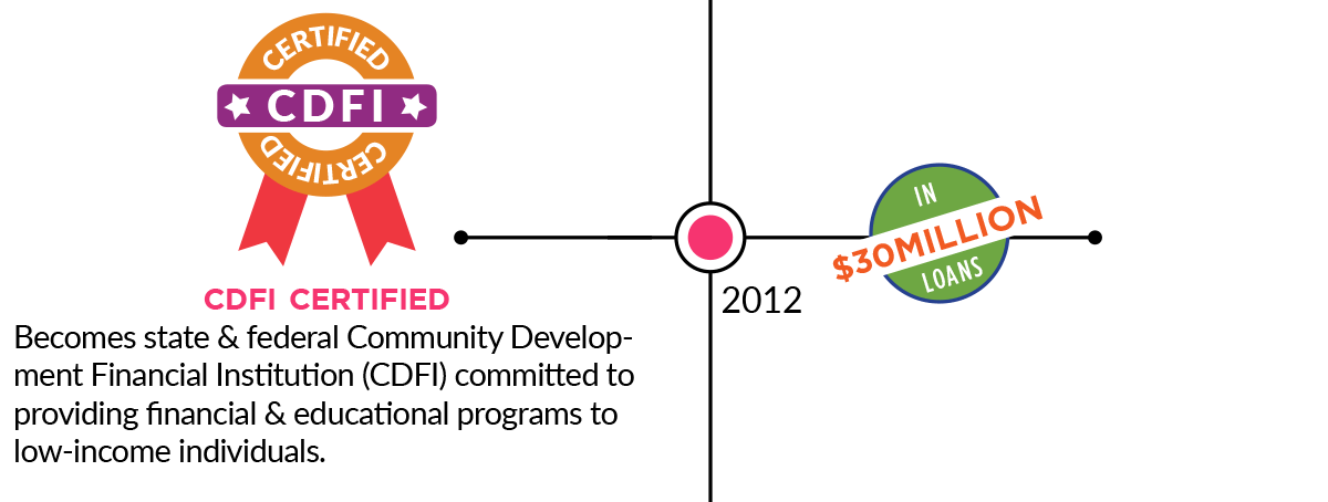 2012: CDFI Certified: Becomes State and Federal Community Development Financial Institution (CDFI) committed to providing financial & educational programs to low-income individuals. 30 Million Dollars in Loans.