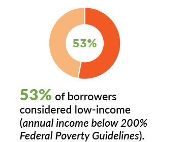 53 percent of borrowers considered low-income (annual income below 200 percent Federal Poverty Guidelines).