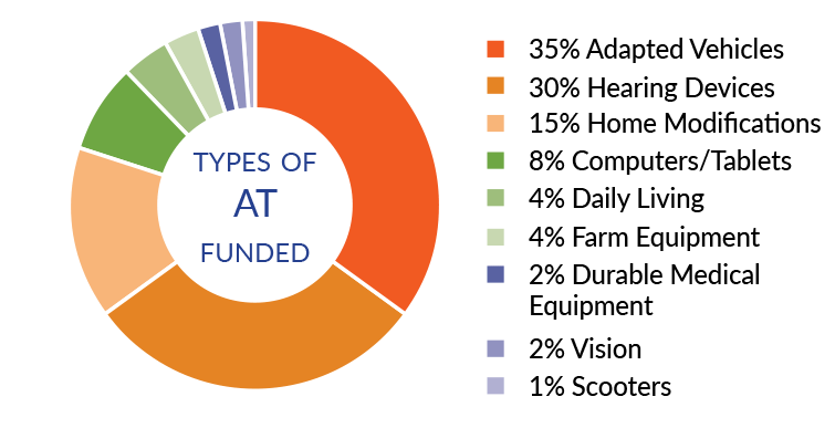 Types of AT Funded: 35 percent Adapted Vehicles, 30 percent Hearing Devices, 15 percent Home Modifications, 8 percent Computers/Tablets, 4 percent Daily Living, 4 percent Farm Equipment, 2 percent Durable Medical Equipment, 2 percent Vision, 1 percent Scooters