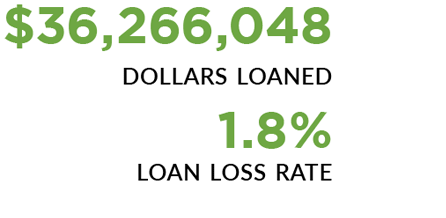 36,266,048 dollars loaned, 1.8 percent loan loss rate