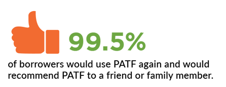 99.5 percent of borrowers would use PATF again and would recommend PATF to a friend or family member.